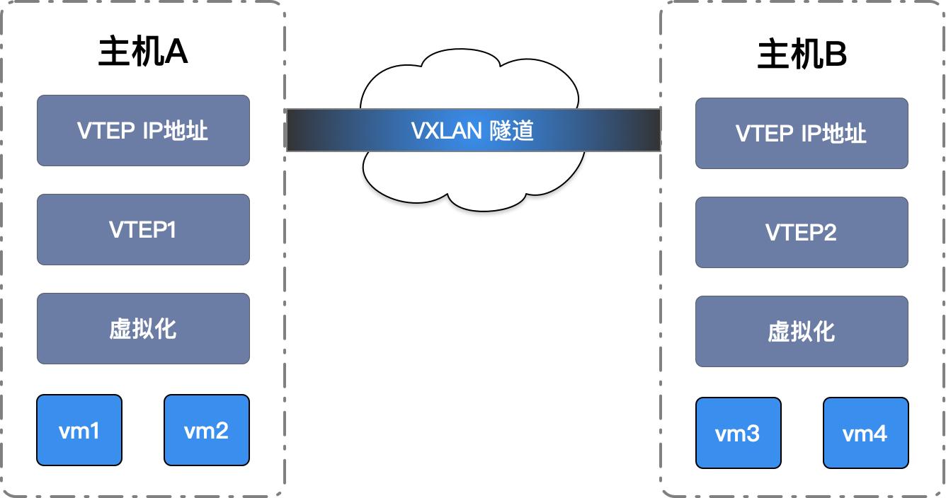 vxlan网络
