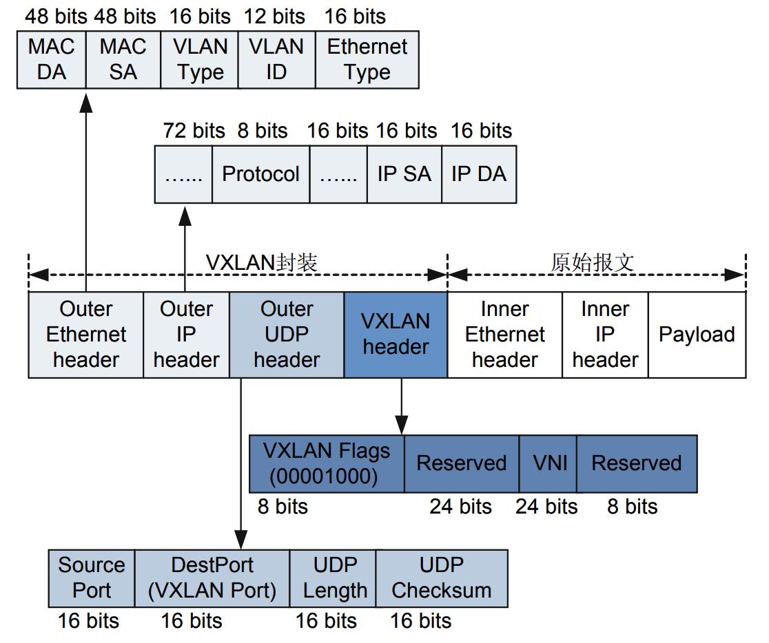 VXLAN报文格式